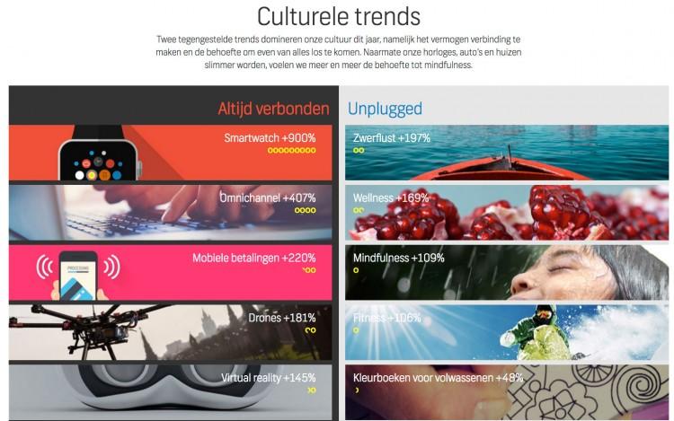Shutterstock-trends